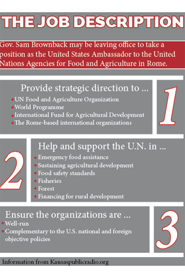 Current Kansas governor Sam Brownback has been selected by President Donald Trump as United States Ambassador to the United Nations Agencies for Food and Agriculture in Rome. Some of his duties are outlines here.