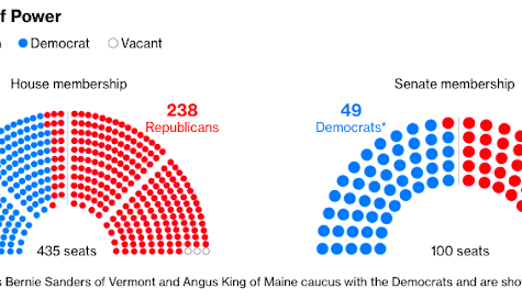 Democrats flip the majority of votes in the U.S. House