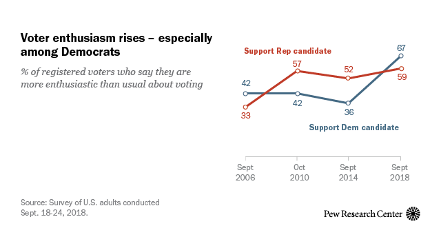 According to Pew Research Center, voter enthusiasm rose during the 2018 midterms, especially for Democrats. This may be part of the reason for the